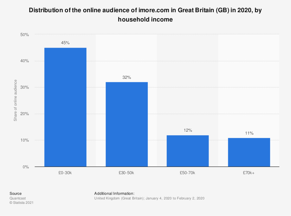 Statistic: Distribution of the online audience of imore.com in Great Britain (GB) in 2020, by household income | Statista