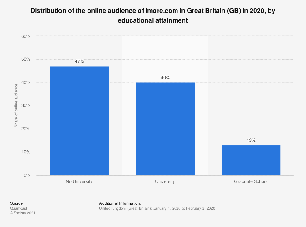 Statistic: Distribution of the online audience of imore.com in Great Britain (GB) in 2018, by educational attainment | Statista