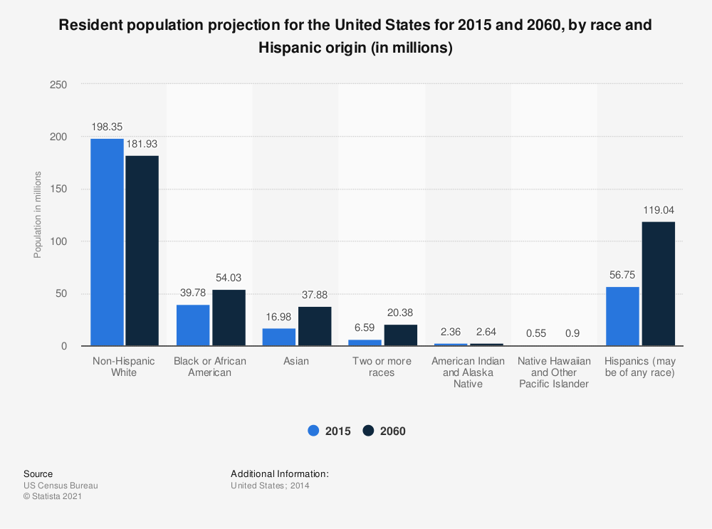 Statistic: Resident population projection for the United States for 2015 and 2060, by race and Hispanic origin (in millions) | Statista