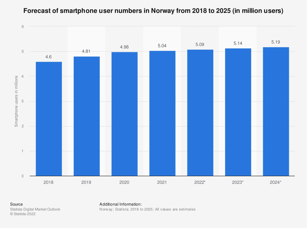 Statistic: Number of smartphone users in Norway from 2014 to 2021 (in millions)* | Statista