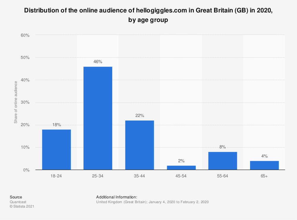 Statistic: Distribution of the online audience of hellogiggles.com in Great Britain (GB) in 2020, by age group | Statista