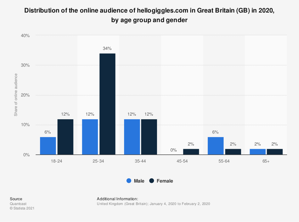 Statistic: Distribution of the online audience of hellogiggles.com in Great Britain (GB) in 2018, by age group and gender | Statista