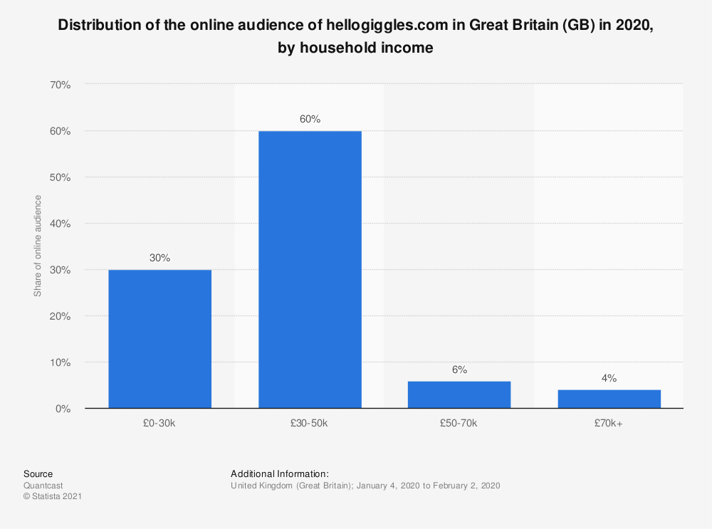 Statistic: Distribution of the online audience of hellogiggles.com in Great Britain (GB) in 2020, by household income | Statista