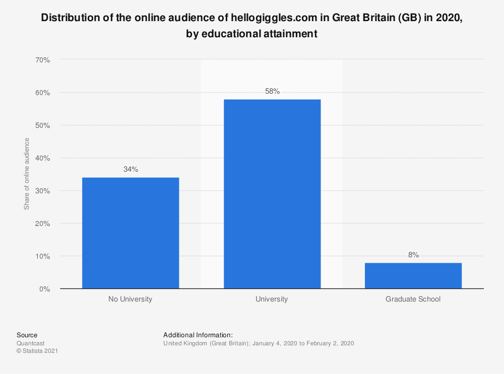 Statistic: Distribution of the online audience of hellogiggles.com in Great Britain (GB) in 2020, by educational attainment | Statista