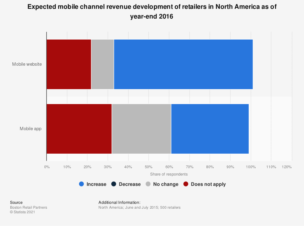 Statistic: Expected mobile channel revenue development of retailers in North America as of year-end 2016 | Statista