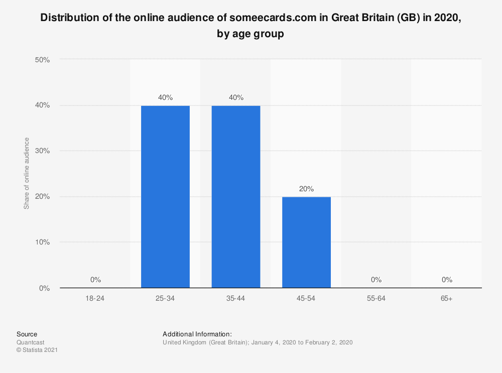 Statistic: Distribution of the online audience of someecards.com in Great Britain (GB) in 2020, by age group | Statista