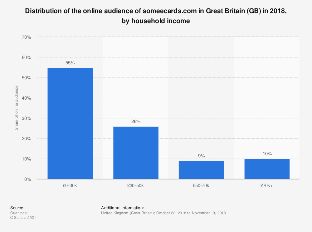 Statistic: Distribution of the online audience of someecards.com in Great Britain (GB) in 2018, by household income | Statista
