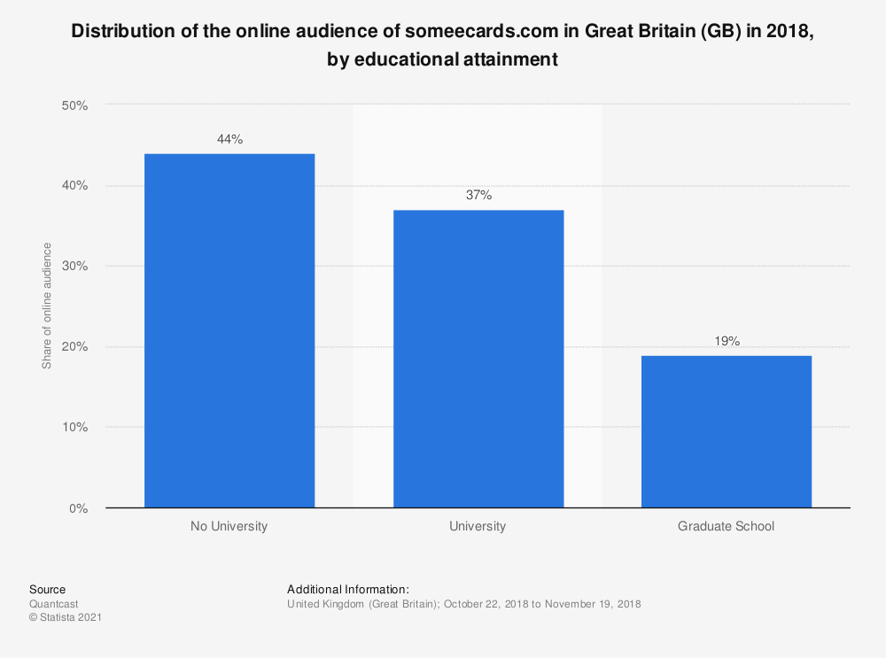 Statistic: Distribution of the online audience of someecards.com in Great Britain (GB) in 2018, by educational attainment | Statista