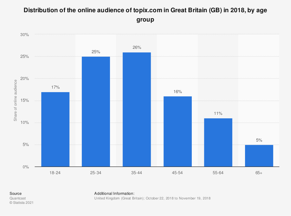 Statistic: Distribution of the online audience of topix.com in Great Britain (GB) in 2018, by age group | Statista