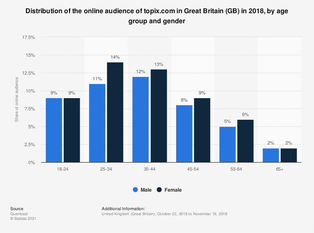 Statistic: Distribution of the online audience of topix.com in Great Britain (GB) in 2018, by age group and gender | Statista
