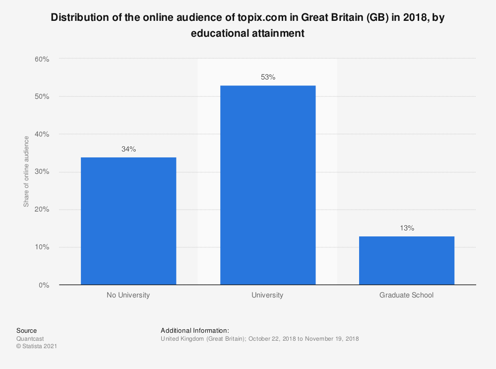 Statistic: Distribution of the online audience of topix.com in Great Britain (GB) in 2018, by educational attainment | Statista