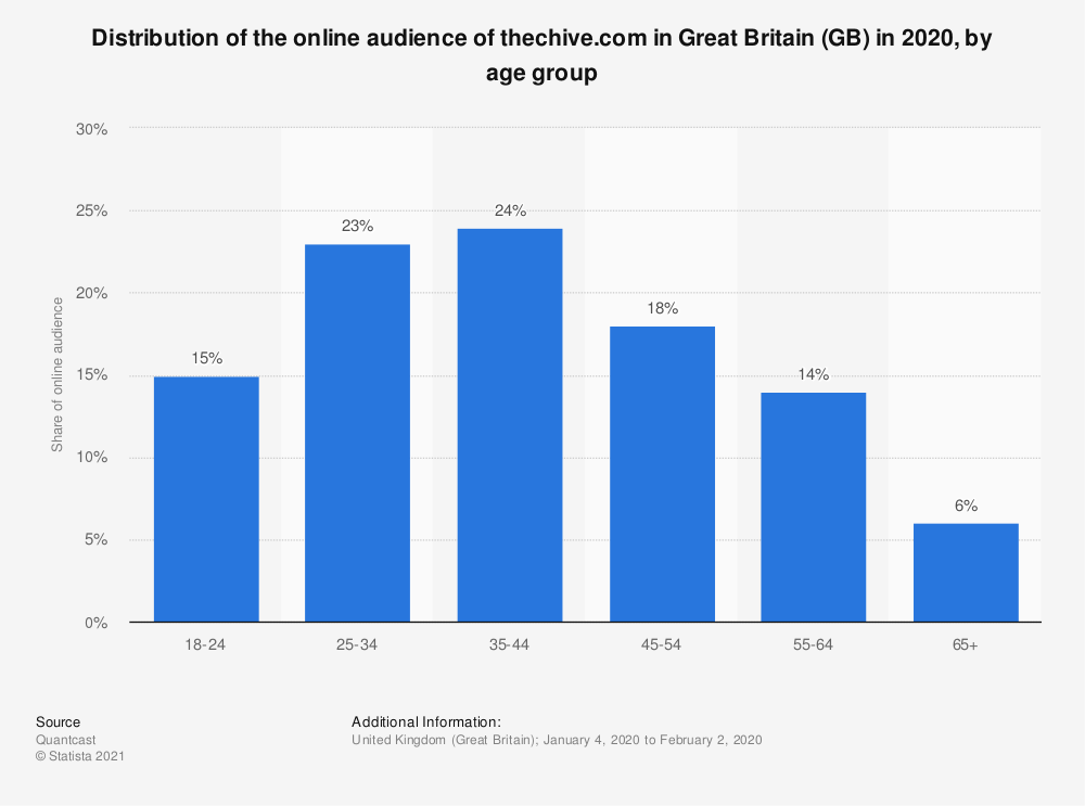 Statistic: Distribution of the online audience of thechive.com in Great Britain (GB) in 2020, by age group | Statista