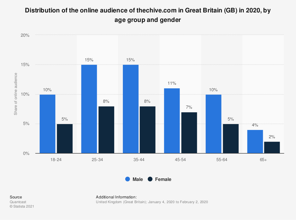 Statistic: Distribution of the online audience of thechive.com in Great Britain (GB) in 2020, by age group and gender | Statista