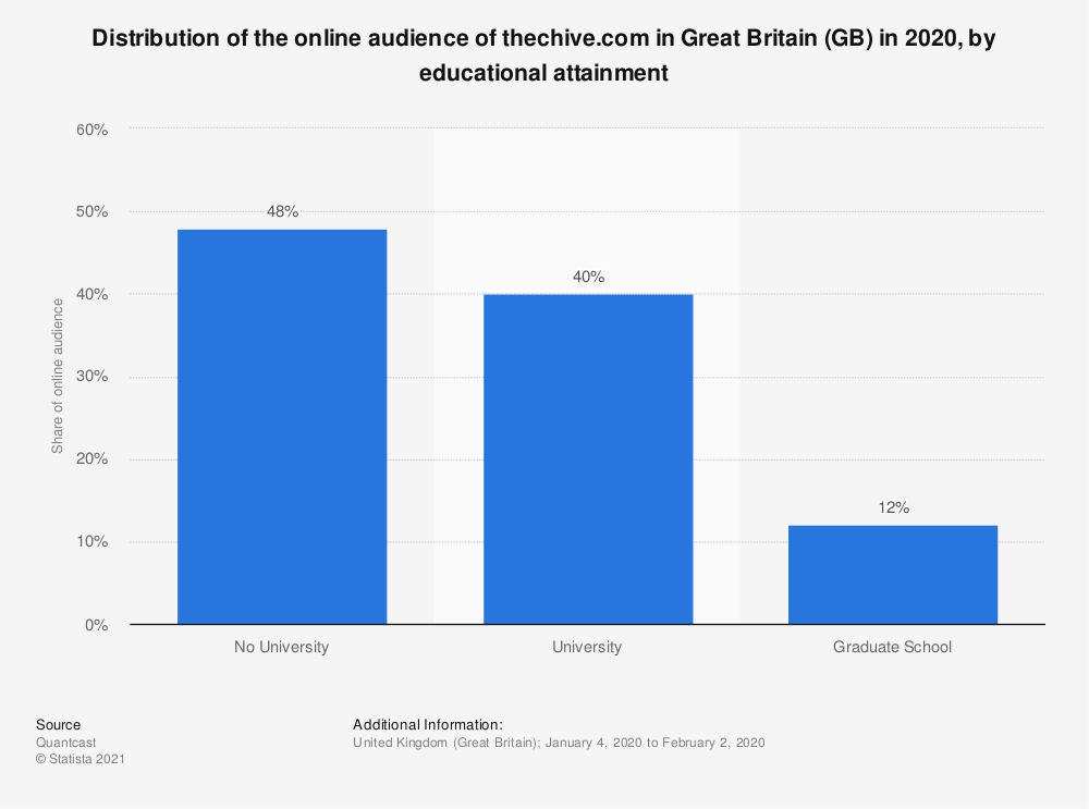 Statistic: Distribution of the online audience of thechive.com in Great Britain (GB) in 2018, by educational attainment | Statista