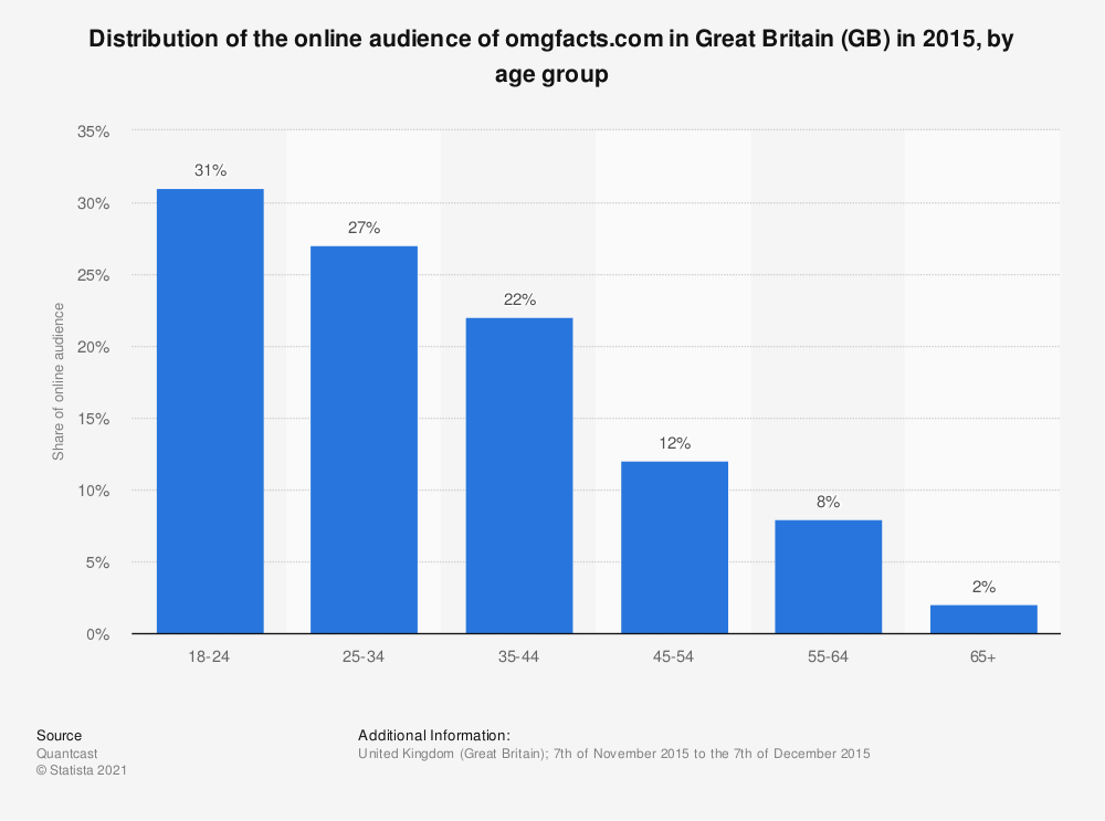 Statistic: Distribution of the online audience of omgfacts.com in Great Britain (GB) in 2015, by age group | Statista