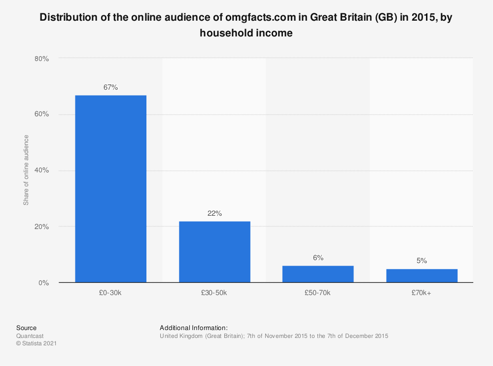 Statistic: Distribution of the online audience of omgfacts.com in Great Britain (GB) in 2015, by household income | Statista