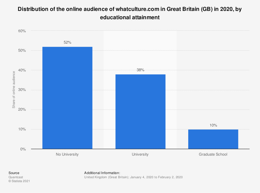Statistic: Distribution of the online audience of whatculture.com in Great Britain (GB) in 2018, by educational attainment | Statista