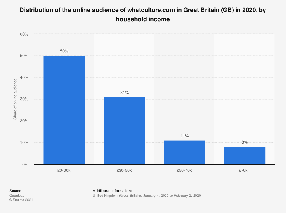 Statistic: Distribution of the online audience of whatculture.com in Great Britain (GB) in 2018, by household income | Statista