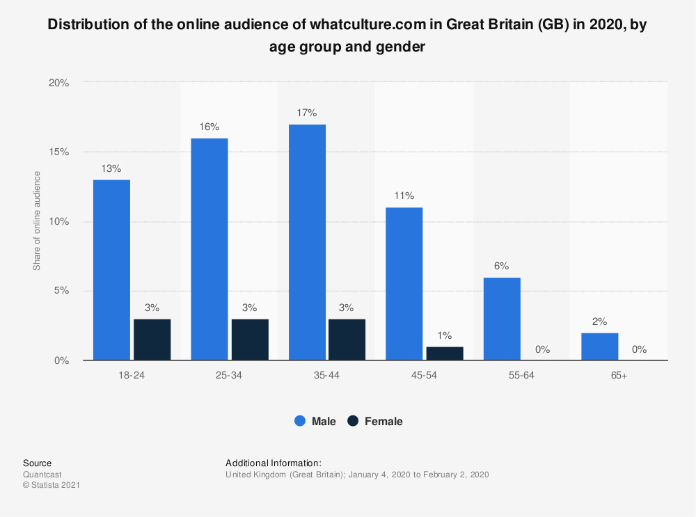 Statistic: Distribution of the online audience of whatculture.com in Great Britain (GB) in 2018, by age group and gender | Statista