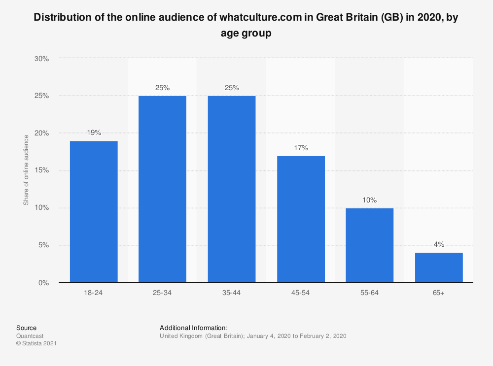 Statistic: Distribution of the online audience of whatculture.com in Great Britain (GB) in 2020, by age group | Statista