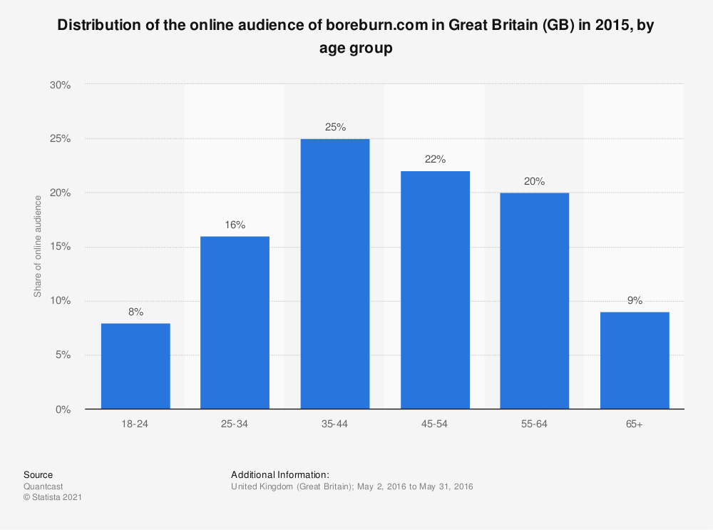 Statistic: Distribution of the online audience of boreburn.com in Great Britain (GB) in 2015, by age group | Statista