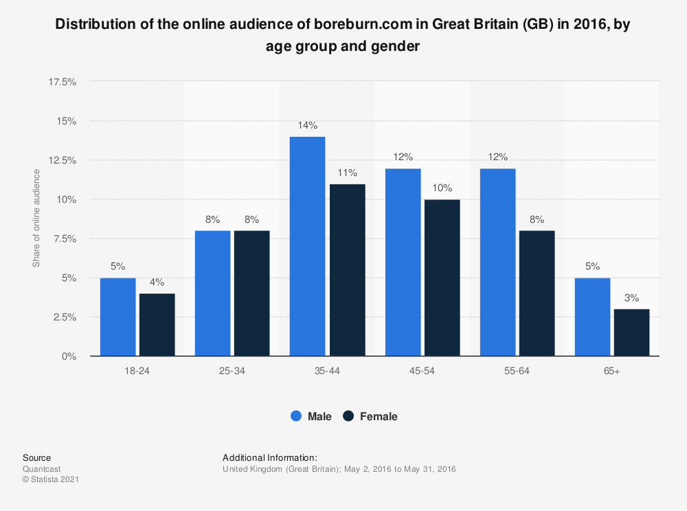 Statistic: Distribution of the online audience of boreburn.com in Great Britain (GB) in 2016, by age group and gender | Statista
