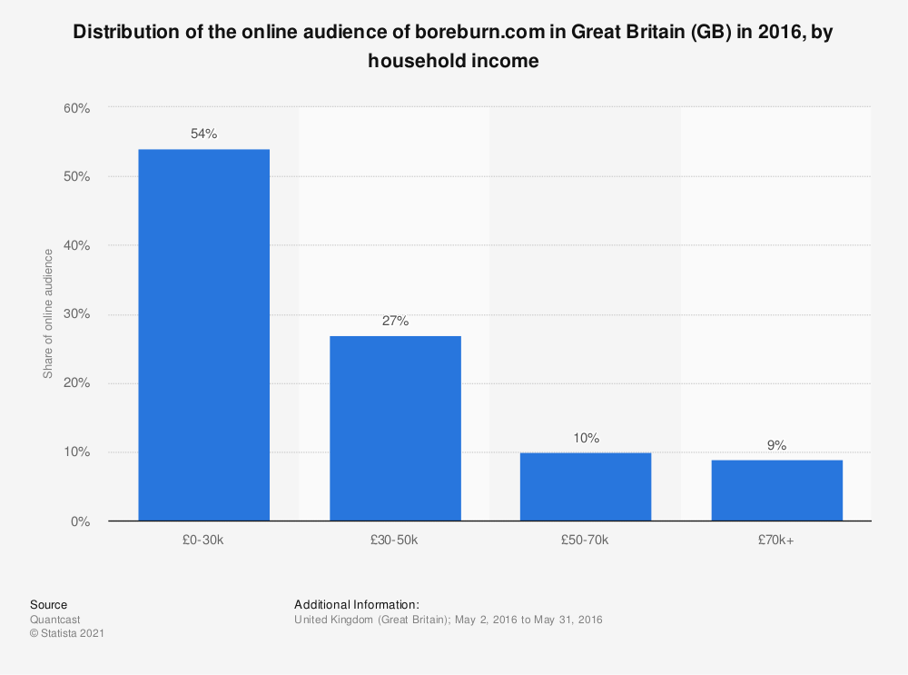 Statistic: Distribution of the online audience of boreburn.com in Great Britain (GB) in 2016, by household income | Statista