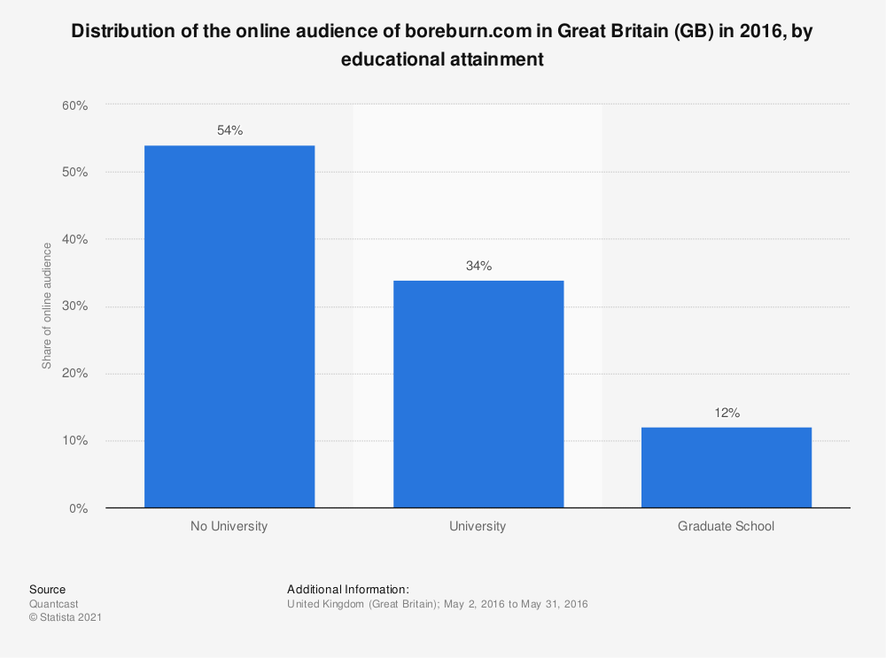 Statistic: Distribution of the online audience of boreburn.com in Great Britain (GB) in 2016, by educational attainment | Statista