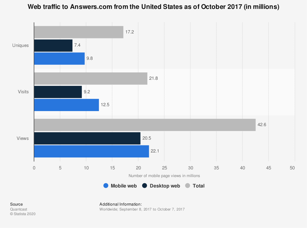 Statistic: Web traffic to Answers.com from the United States as of October 2017 (in millions) | Statista