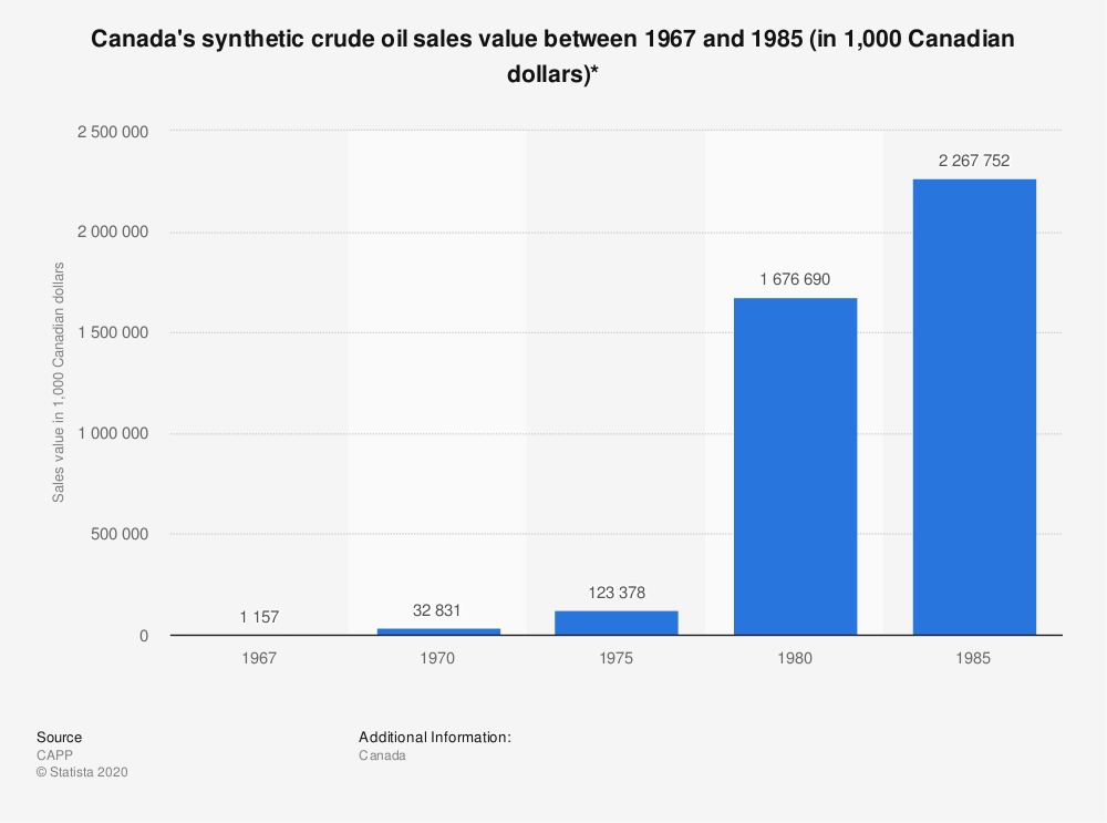 Statistic: Canada's synthetic crude oil sales value between 1967 and 1985 (in 1,000 Canadian dollars)* | Statista