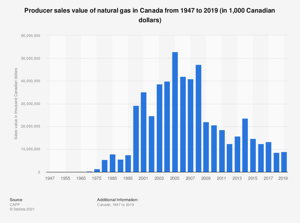 Statistic: Value of natural gas sales in Canada from 1947 to 2018 (in 1,000 Canadian dollars) | Statista
