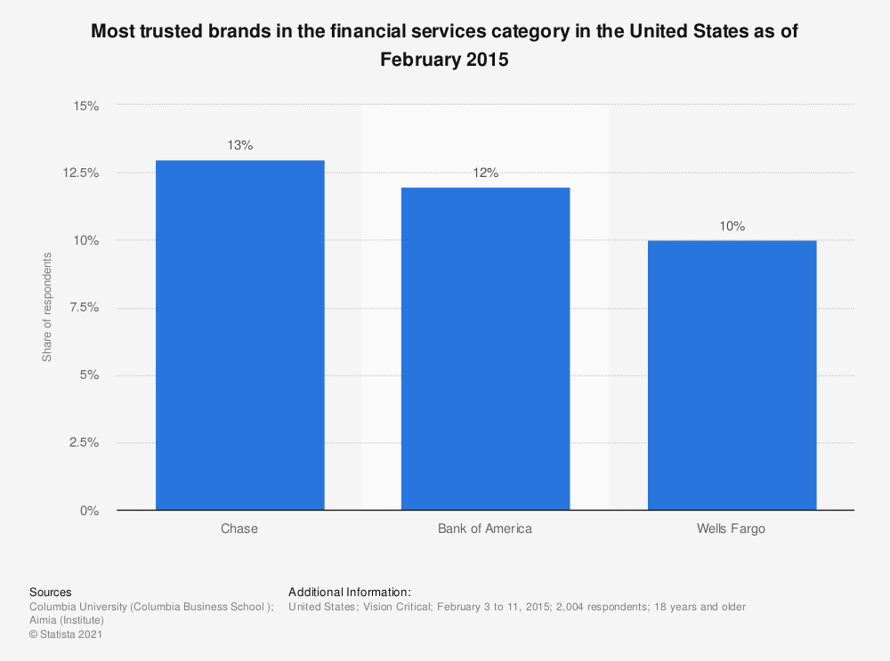 Statistic: Most trusted brands in the financial services category in the United States as of February 2015 | Statista