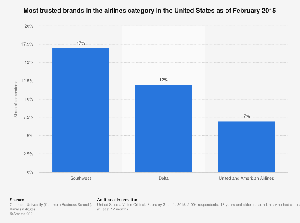 Statistic: Most trusted brands in the airlines category in the United States as of February 2015 | Statista