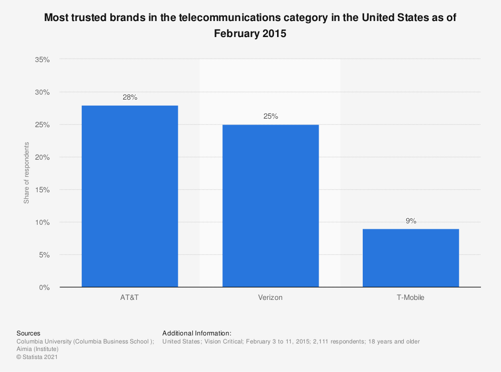 Statistic: Most trusted brands in the telecommunications category in the United States as of February 2015 | Statista