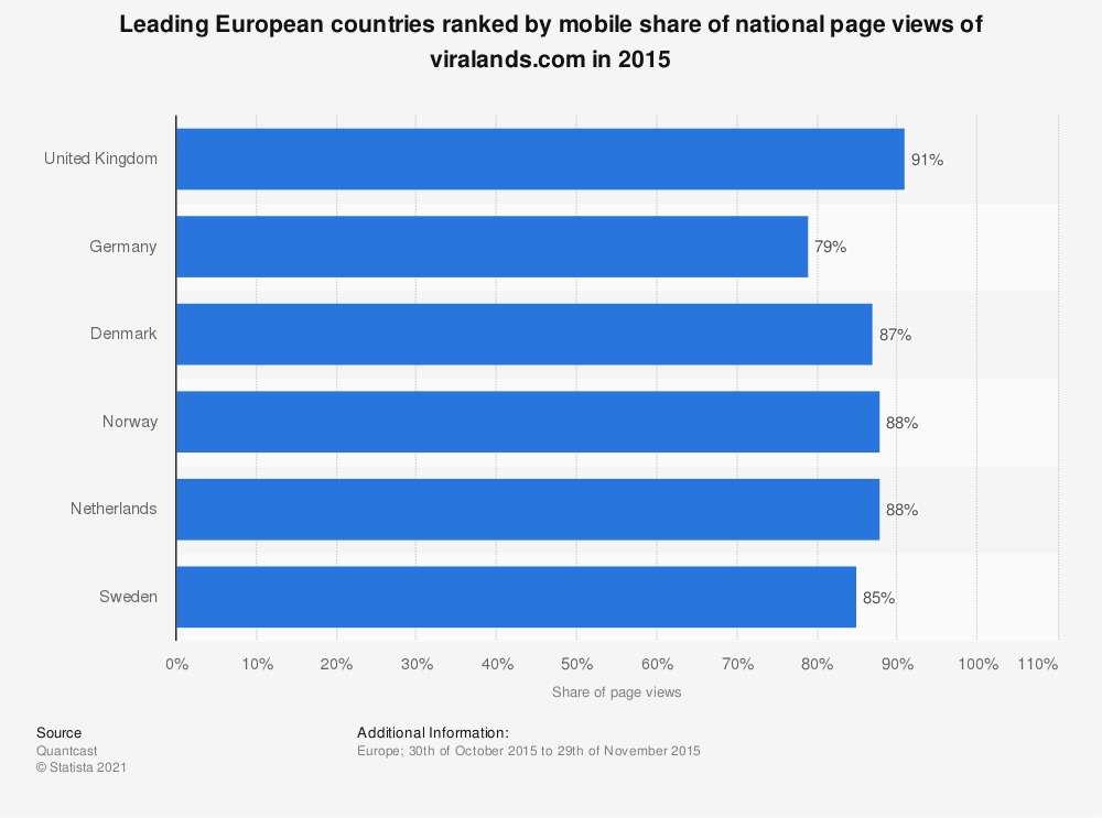 Statistic: Leading European countries ranked by mobile share of national page views of viralands.com in 2015 | Statista