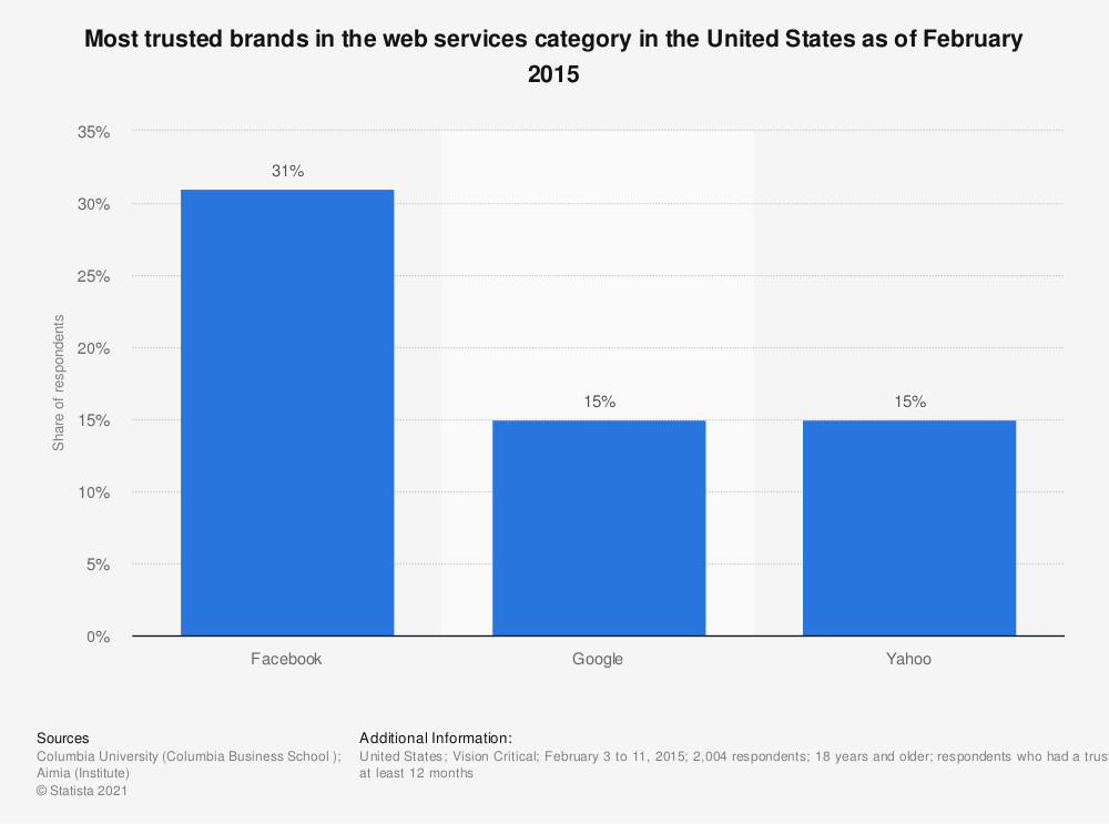 Statistic: Most trusted brands in the web services category in the United States as of February 2015   Statista
