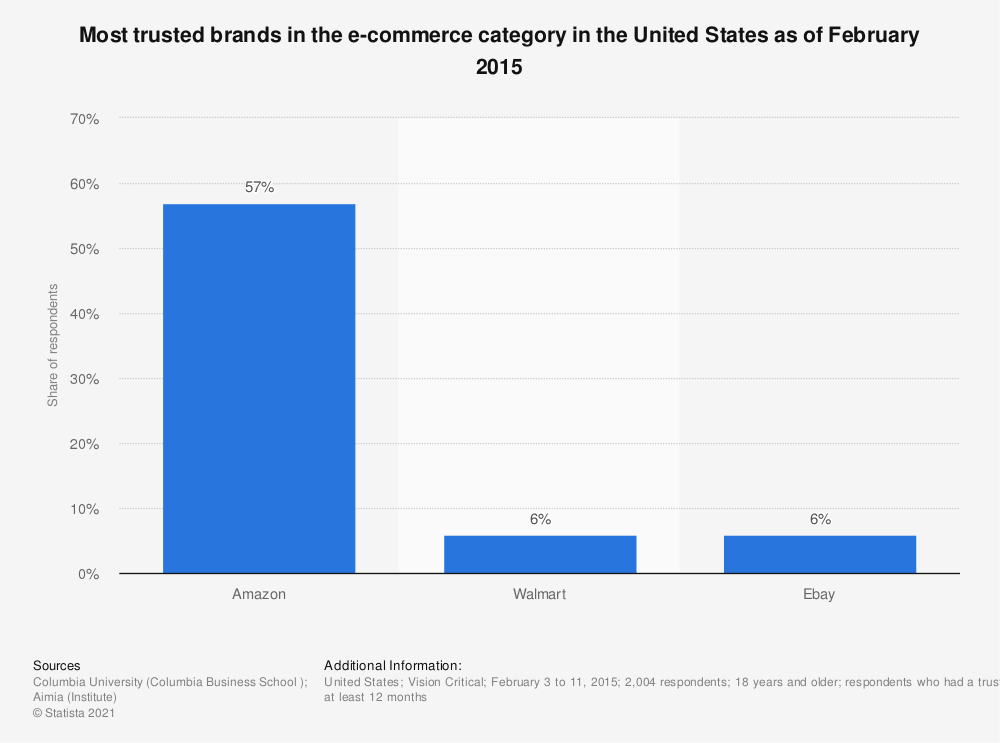 Statistic: Most trusted brands in the e-commerce category in the United States as of February 2015 | Statista