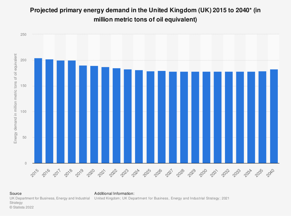 Statistic: Projected primary energy demand in the United Kingdom (UK) 2015 to 2035 (in Mtoe*) | Statista