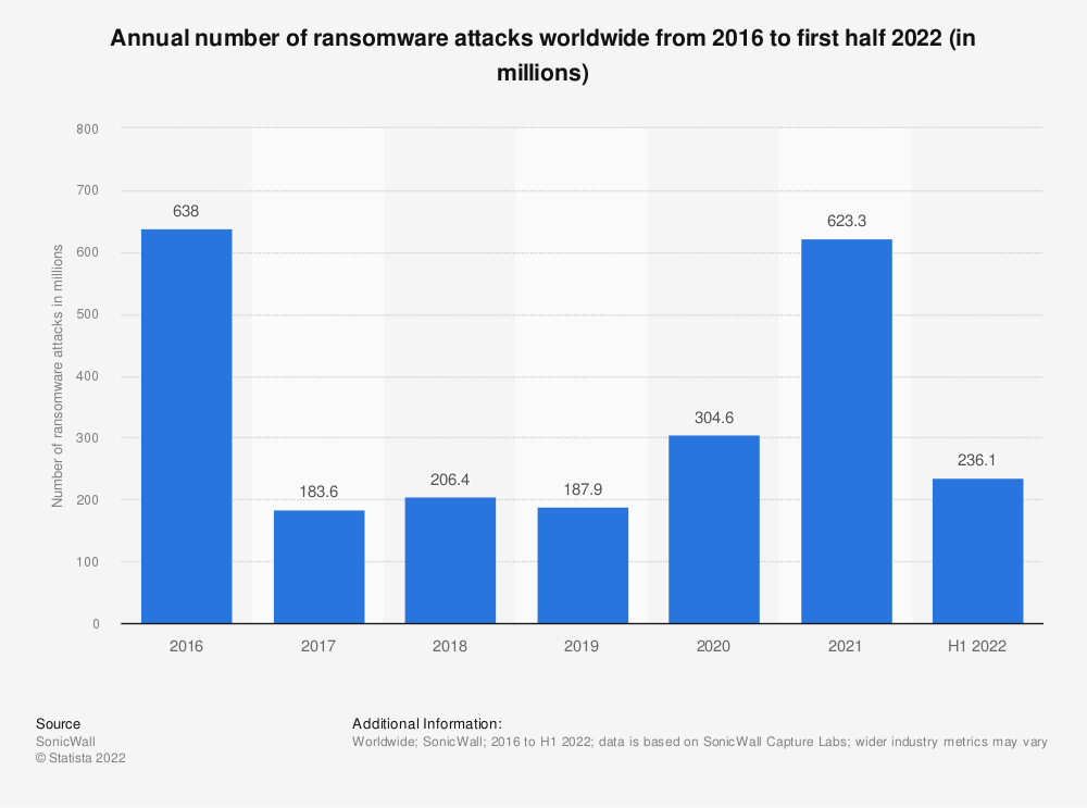 Statistic: Annual number of ransomware attacks worldwide from 2014 to 2020 (in millions) | Statista