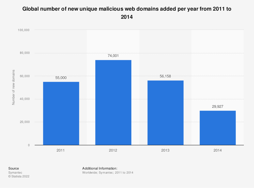 Statistic: Global number of new unique malicious web domains added per year from 2011 to 2014   Statista