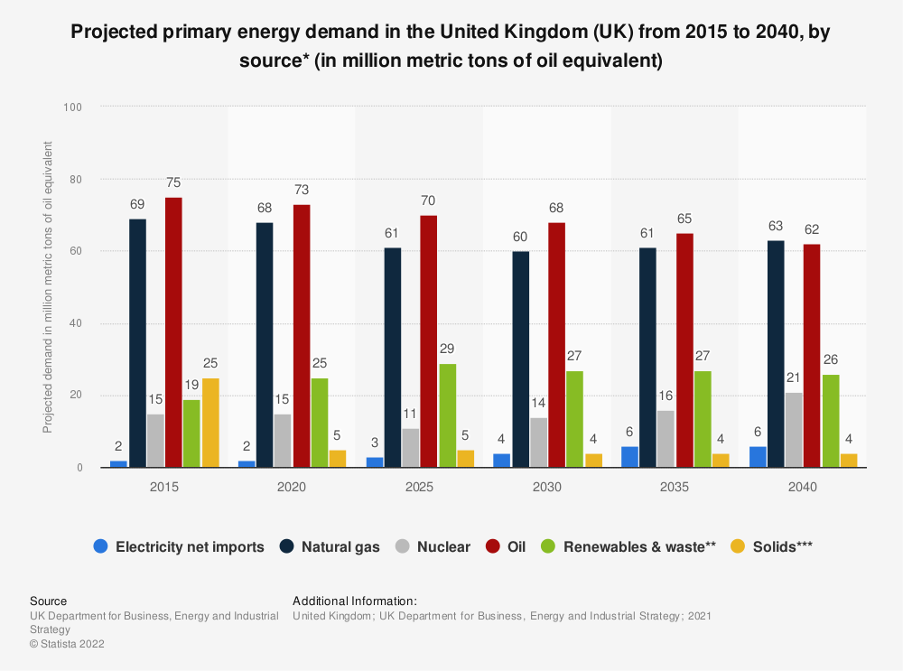 Statistic: Projected primary energy demand in the United Kingdom (UK) 2015 to 2035, by source (in Mtoe*) | Statista