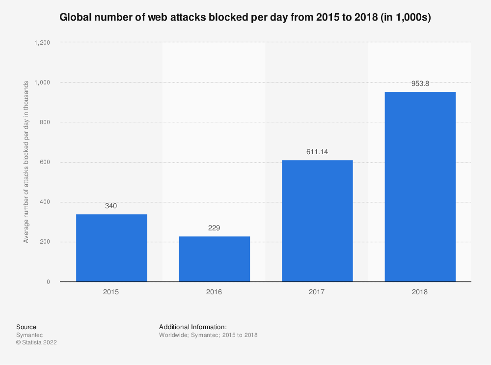 Statistic: Global number of web attacks blocked per day from 2015 to 2018 (in 1,000s) | Statista