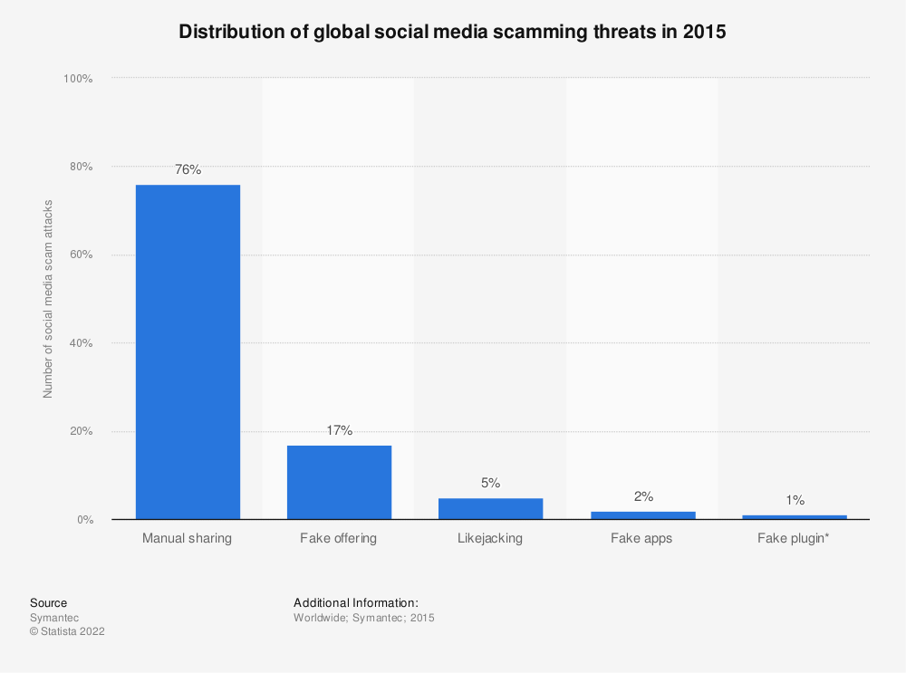 Statistic: Distribution of global social media scamming threats in 2015 | Statista