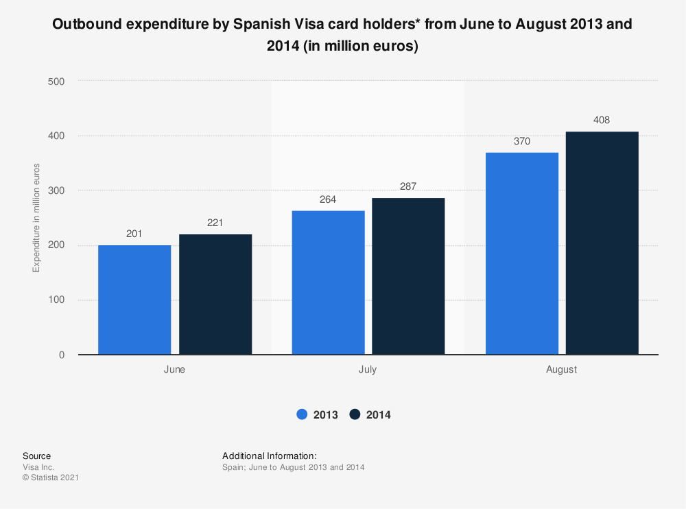 Statistic: Outbound expenditure by Spanish Visa card holders* from June to August 2013 and 2014 (in million euros)   Statista