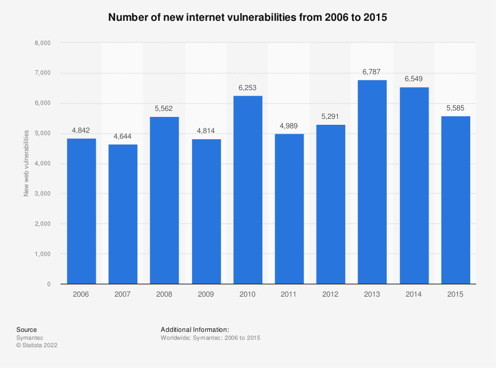 Statistic: Number of new internet vulnerabilities from 2006 to 2015 | Statista
