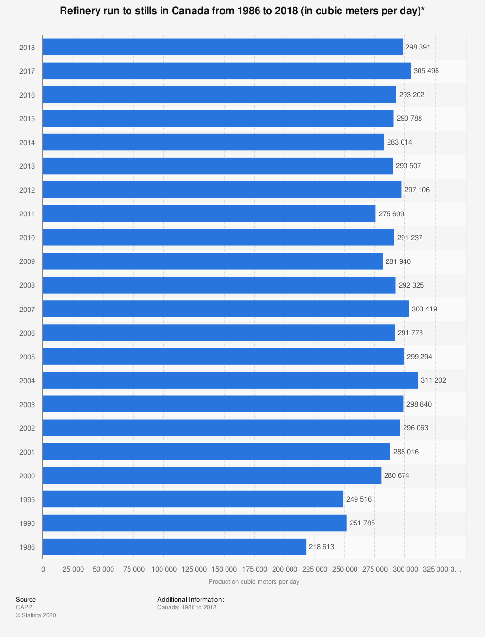 Statistic: Refinery run to stills in Canada from 1986 to 2018 (in cubic meters per day)* | Statista