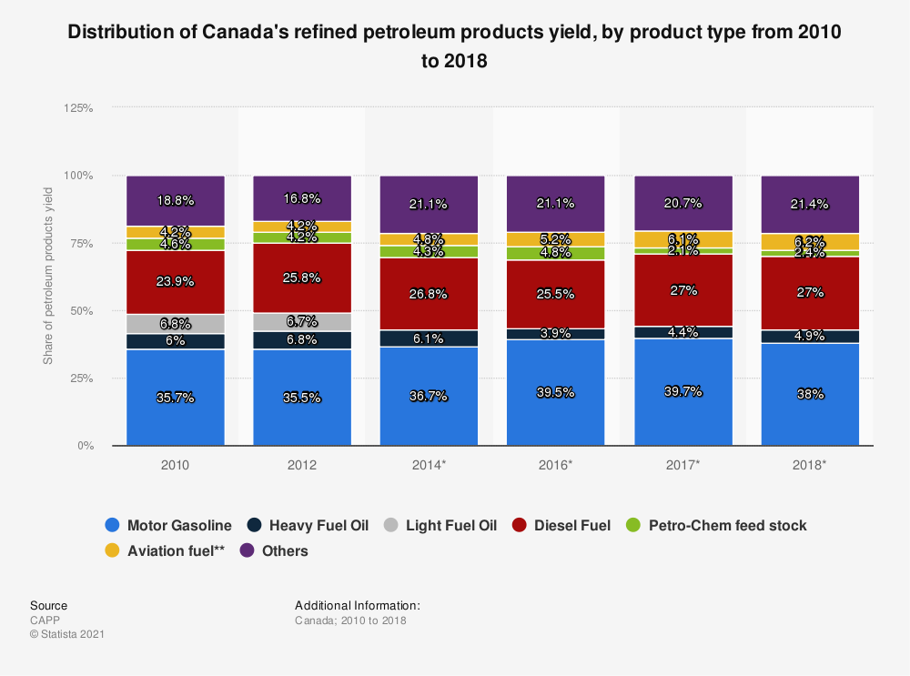 Statistic: Distribution of Canada's refined petroleum products yield, by product type from 2010 to 2018 | Statista