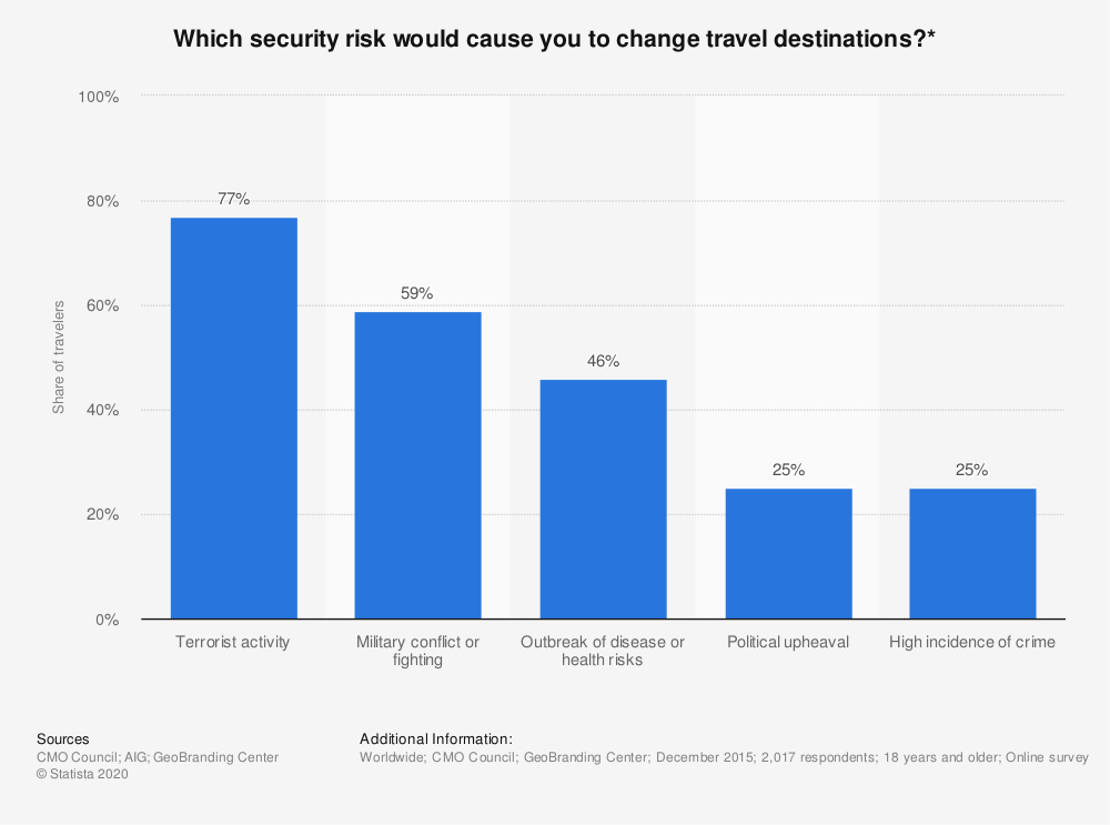 Statistic: Which security risk would cause you to change travel destinations?*  | Statista
