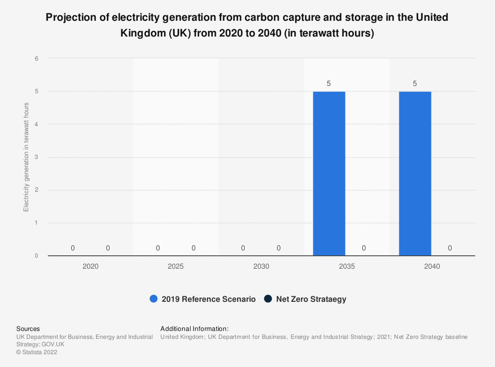 Statistic: Projection of electricity generation from carbon capture and storage in the United Kingdom (UK) from 2015 to 2035 (in terawatt hours) | Statista