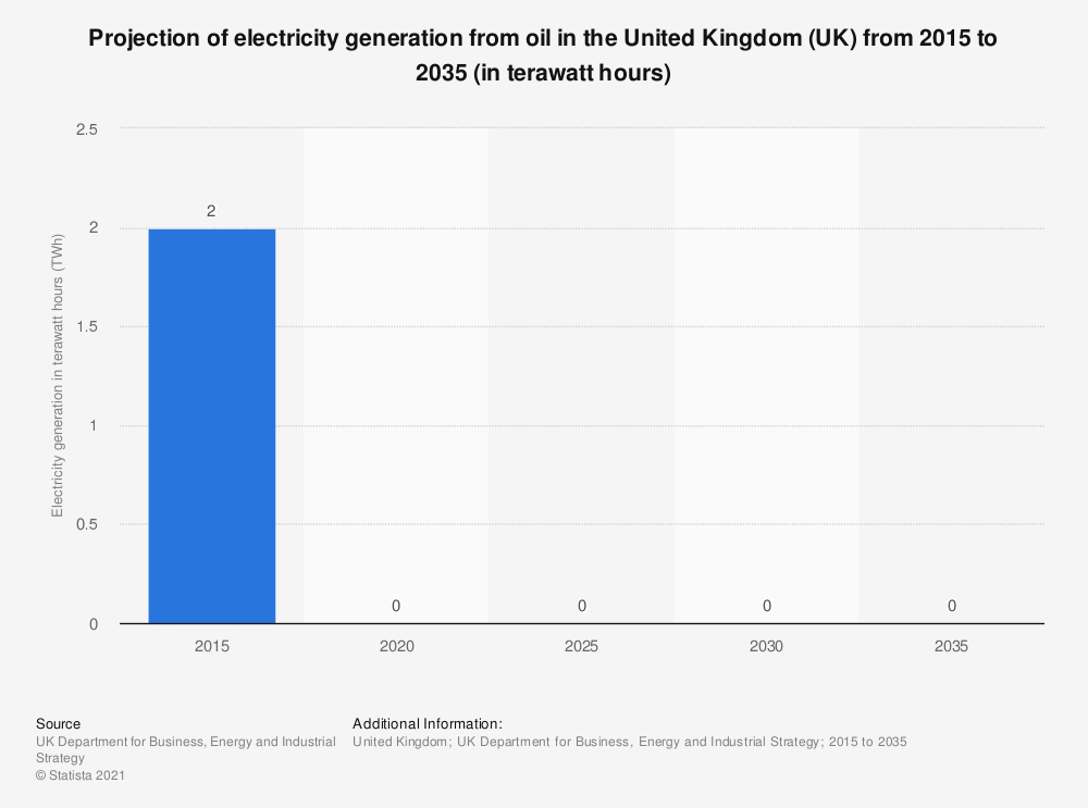 Statistic: Projection of electricity generation from oil in the United Kingdom (UK) from 2015 to 2035 (in terawatt hours) | Statista